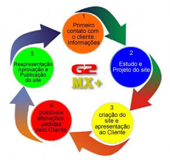 Criação de Sites em São Miguel Paulista